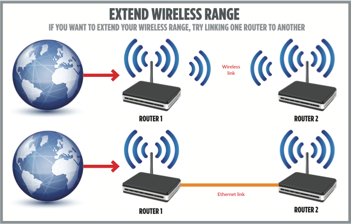 how to extend wi fi range using two routers expert reviews wi fi extender guide