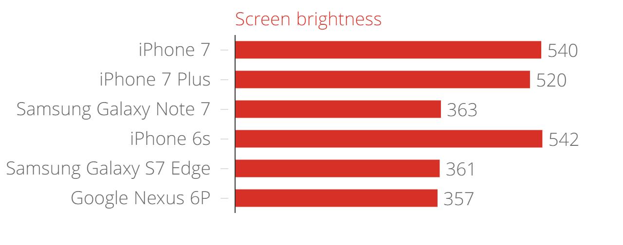 iPhone 7 screen brightness