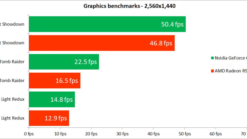 Nvidia GeForce GTX 950 benchmark results - 2560p