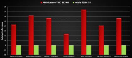 AMD 8000M graphics