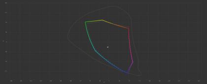 Iiyama Prolite X2377HDS colour gamut pre-calibration