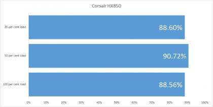 Corsair HX850 efficiency