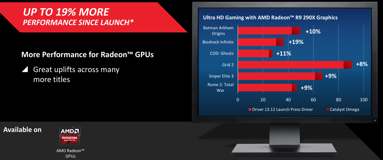 AMD Radeon Omega Graphics Driver for Windows Download