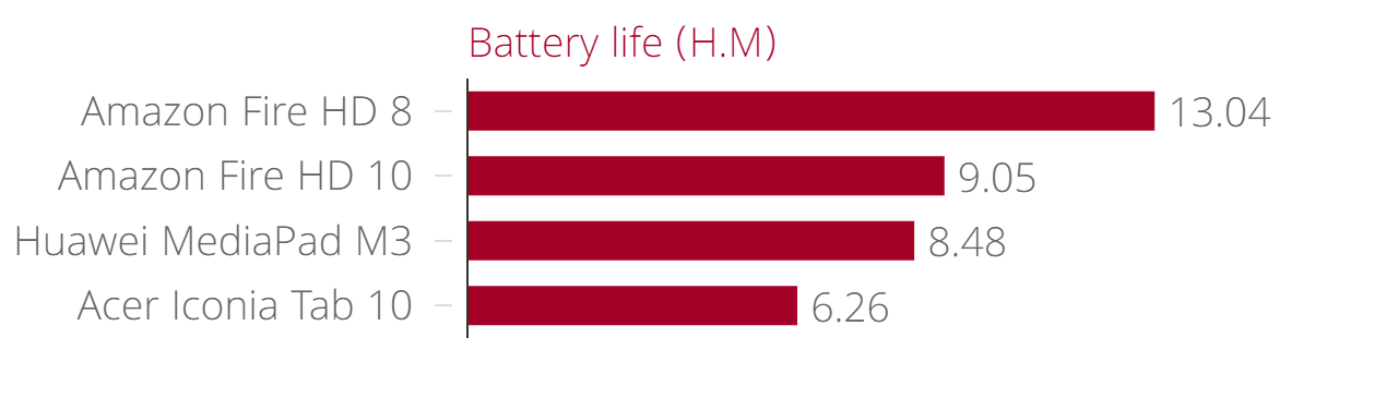 Amazon Fire HD 8 battery life