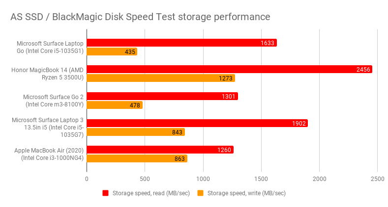 as_ssd_blackmagic_disk_speed_test_storage_performance_6.png