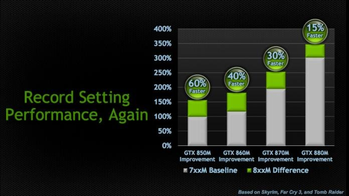 Nvidia announces Maxwell-powered 800M mobile GPUs with