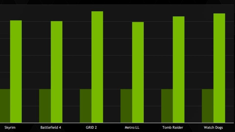 Nvidia GTX 980M brings even greater Maxwell energy savings to gaming