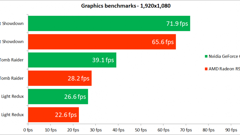 Nvidia GeForce GTX 950 benchmark results - 1080p