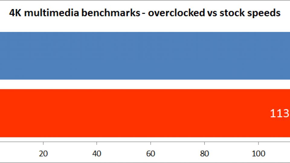 Intel Core i5-6600K (Skylake) - Overclocking, thermals